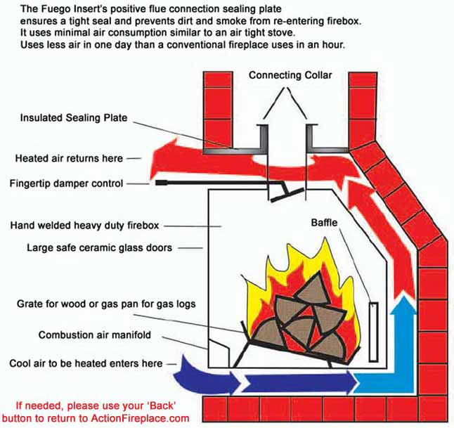 Action Fireplace - Fuego Flame Dual-Fuel Fireplace Inserts