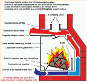 How the Fuego Flame Fireplace Insert works